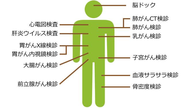 気になる症状や身体の部位